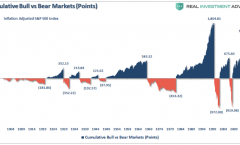 Lance Roberts bull/bear chart provides context for your distribution phase