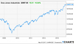 Dow Jones Industrials … can the run continue … time for dividend defense?