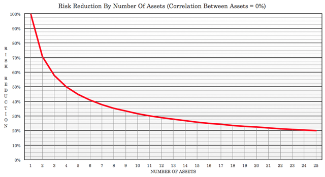 Focus, focus, focus, using non-correlated assets to protect your money.