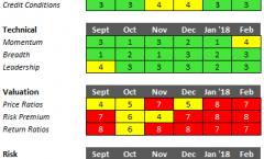 Erik Conley's Key Market Indicators